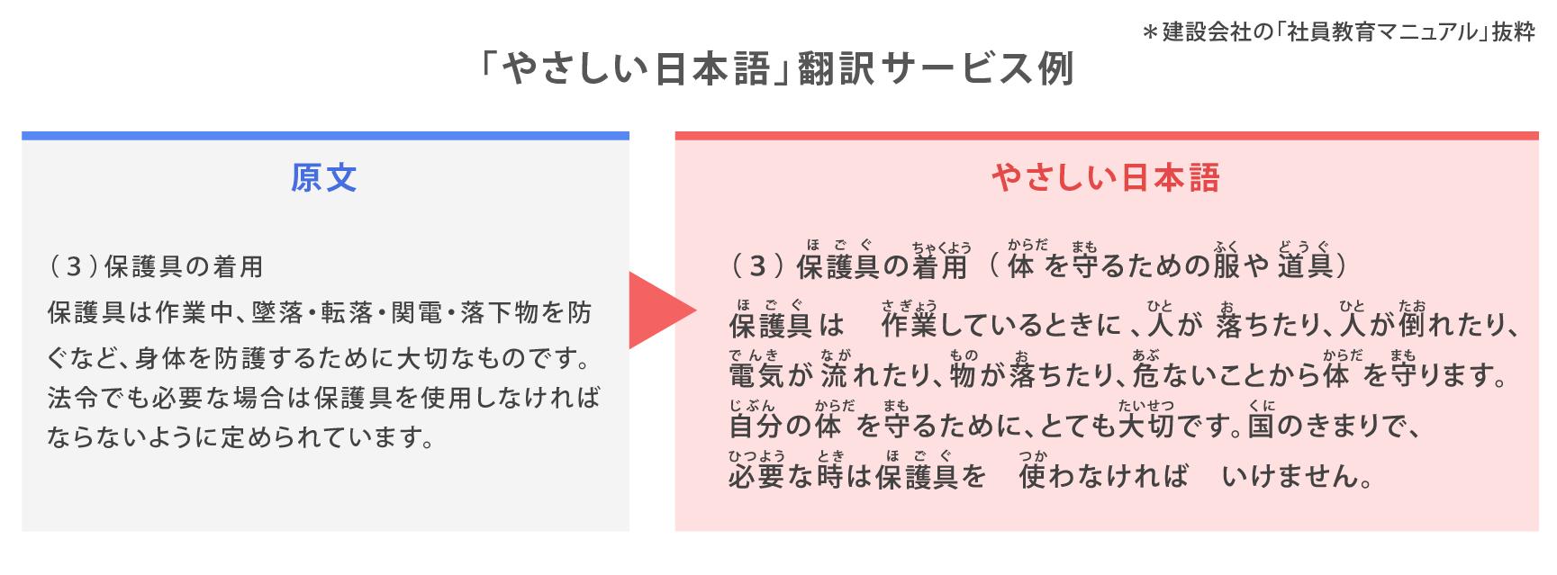 やさしい日本語-翻訳マニュアル例